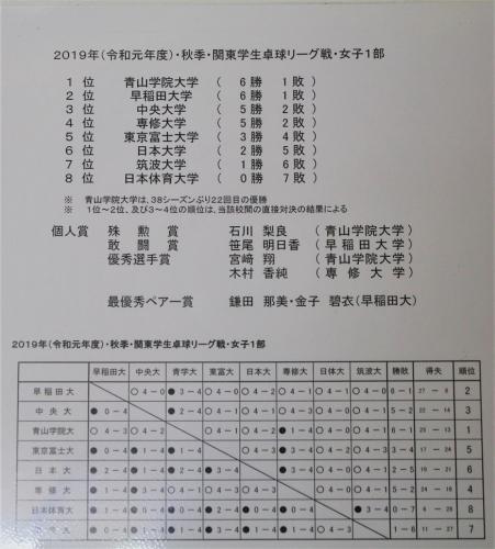 令和元年秋季リーグ戦写真館